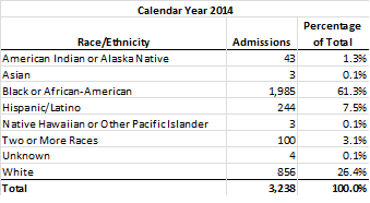 Detention Admissions by Race/Ethnicity: CY 2014