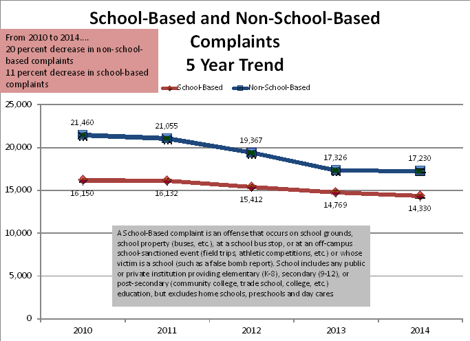 School vs. Non-School-Based Offenses: 5-Year Trend