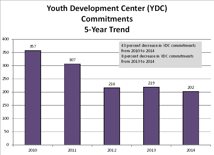 Total YDC Commitments: 5-Year Trend