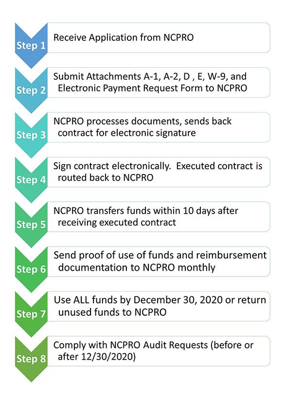 NCPRO Steps
