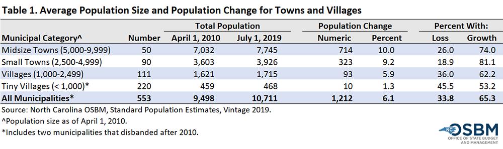 Average population size and population change by municipality size