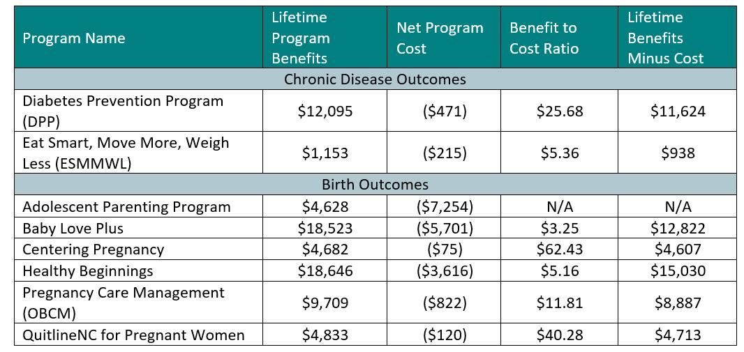 Programs benefit-costs chart