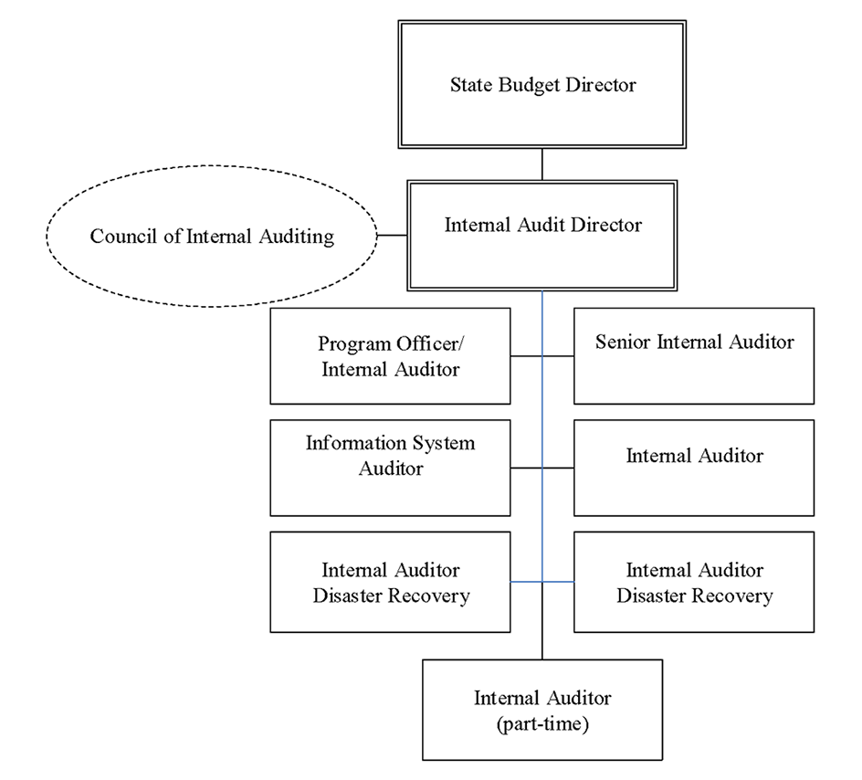 Office of Internal Audit Org Chart