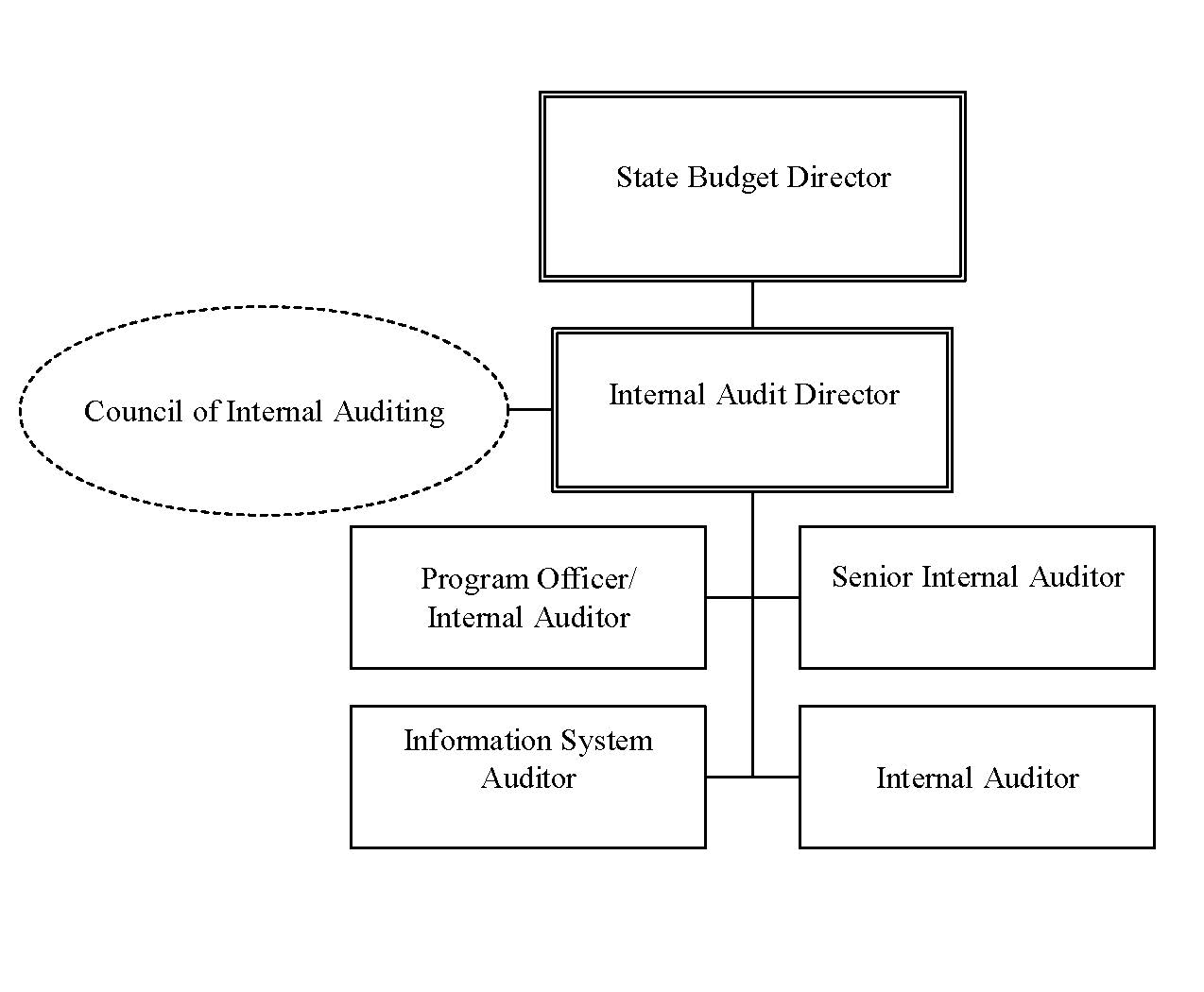 NC OSBM: Internal Audit