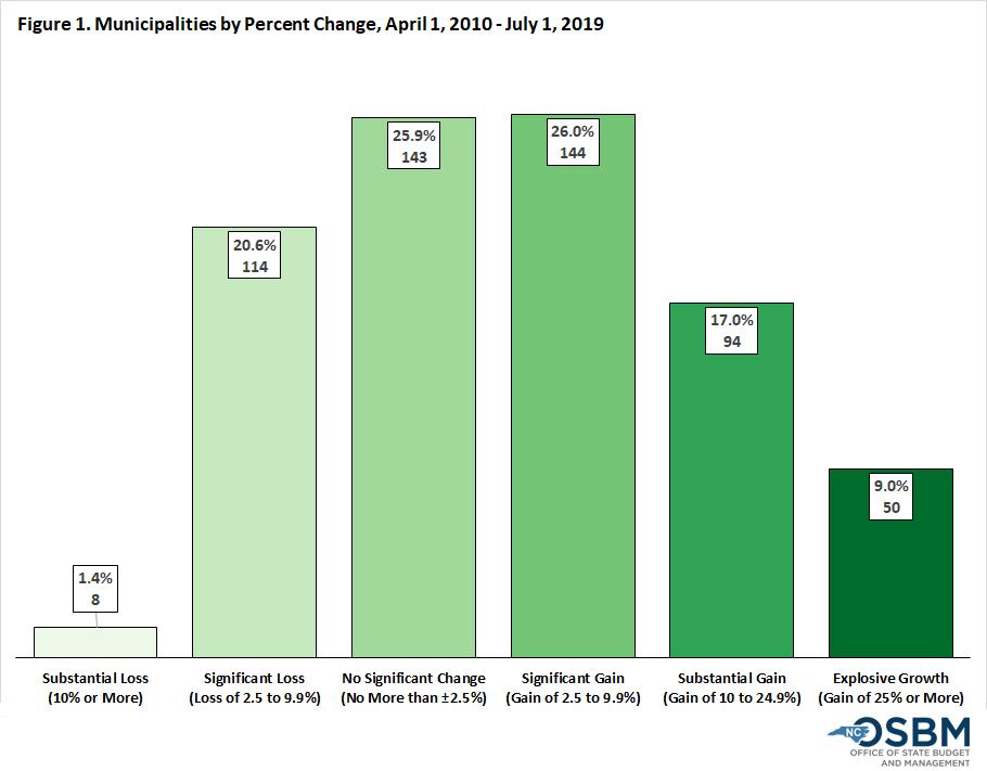 Municipalities by Percent Change graph