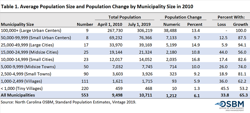 Average Population Size and change by Municipality size, Table