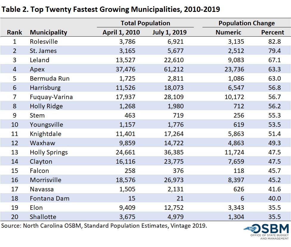 Top Twenty Fastest Growing Municipalities, 2010-19
