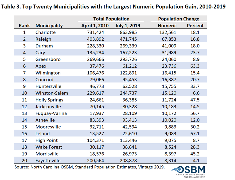 Municipalities with Largest Numeric population gains, 2010-19