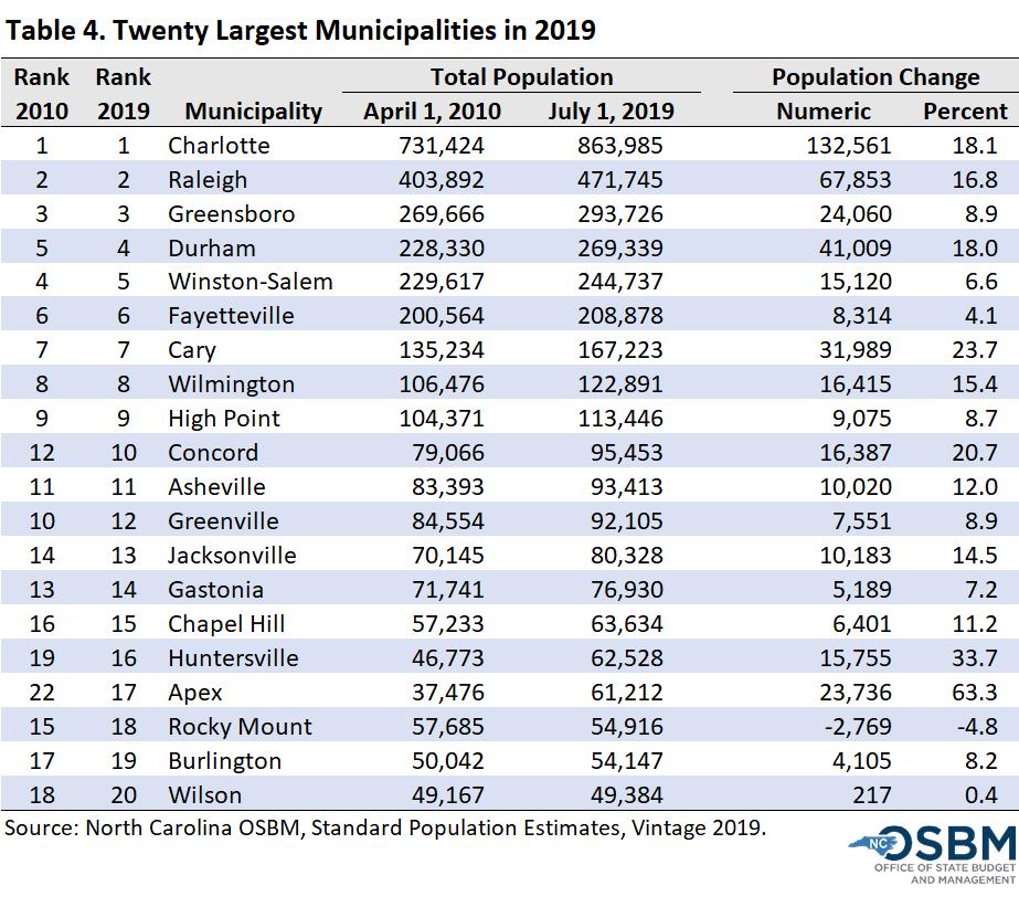 Twenty Largest Municipalities 2019