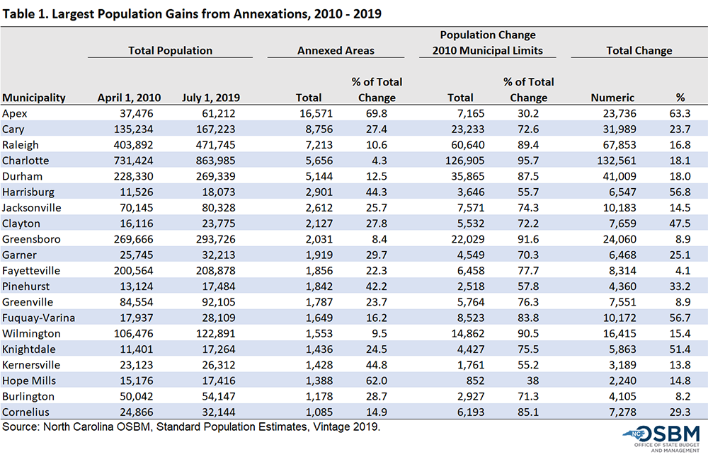 Largest Population Gains from Annexation 2010-19