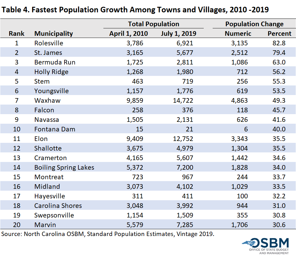 Fastest growth among towns and villages 2010-2019