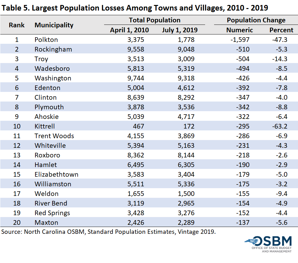 Largest population losses among towns and villages 2010-19