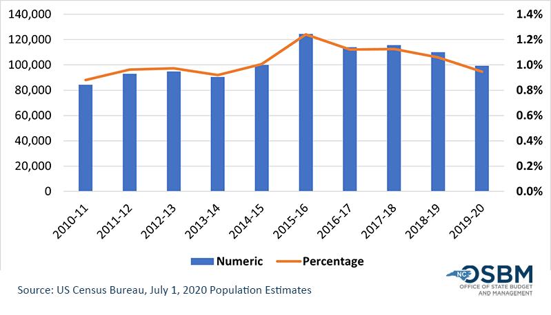 Annual Numeric and Percentage Population Change for North Carolina