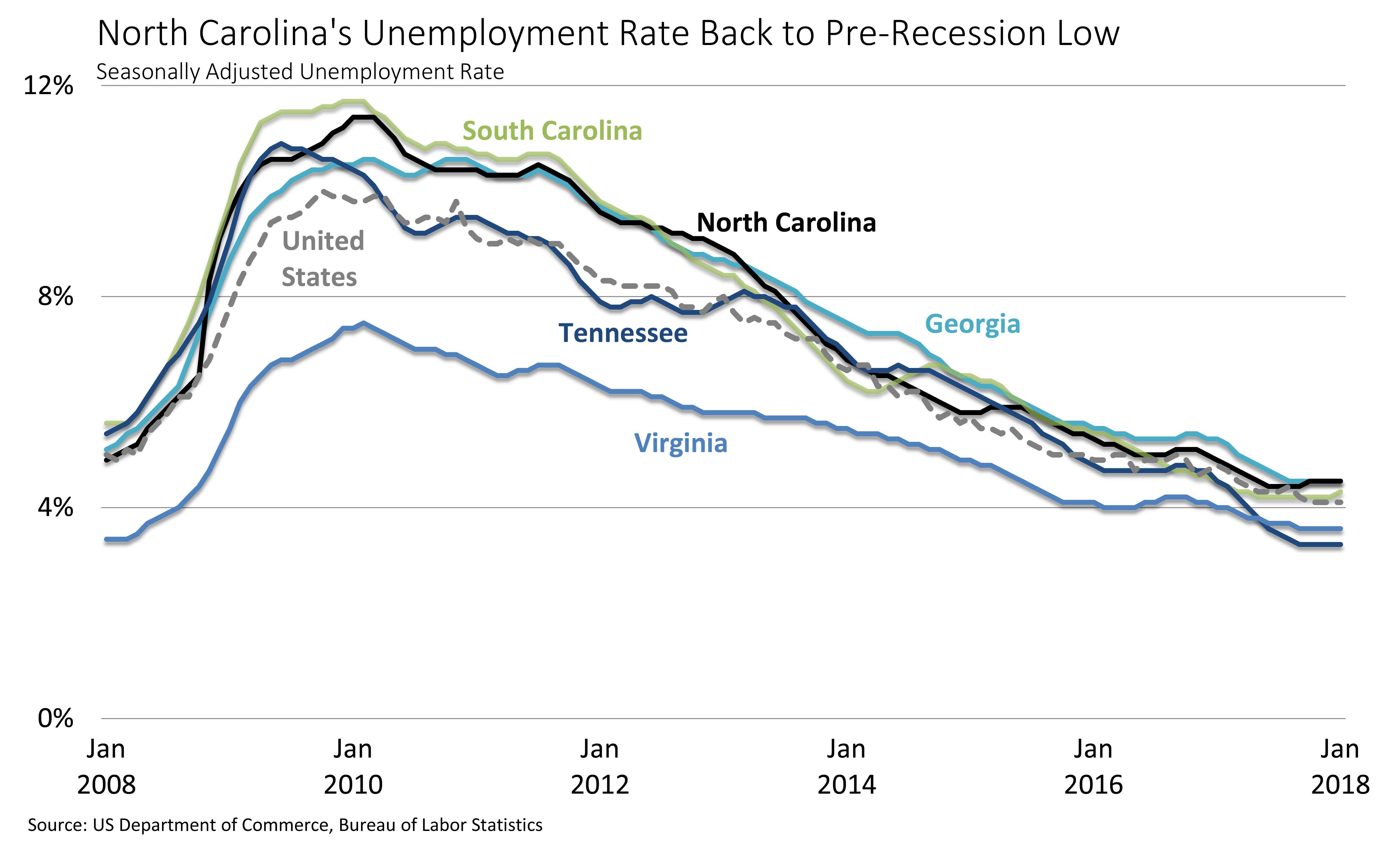Employment Trends chart