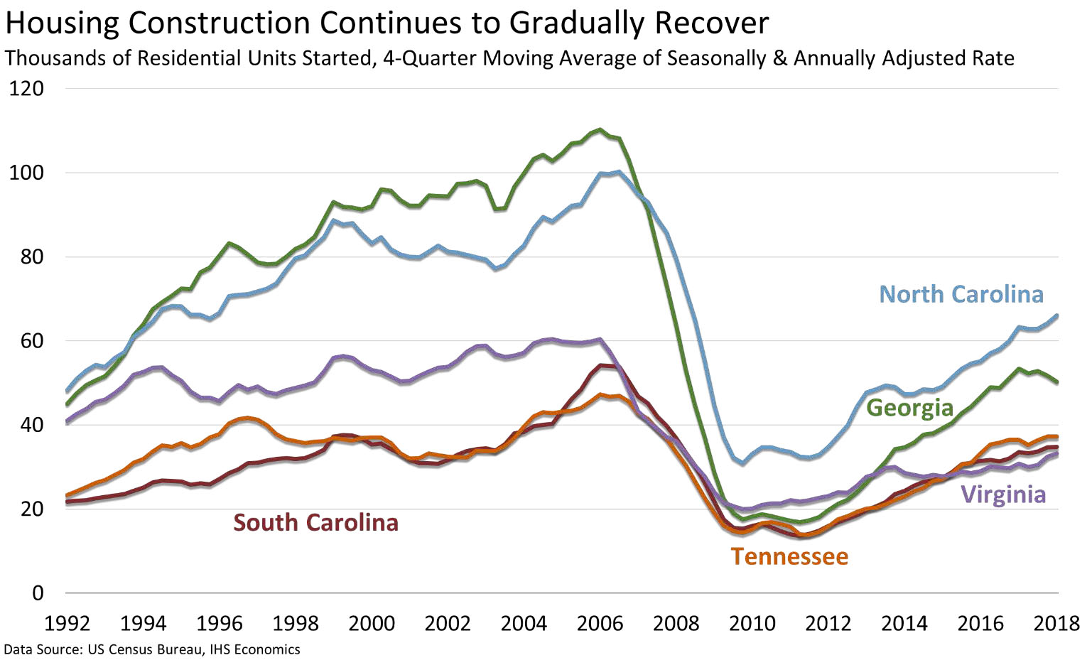 Housing Construction chart