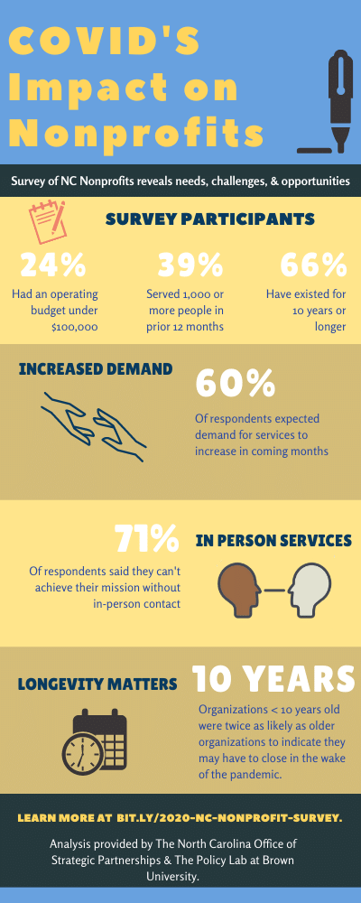 a few survey results for COVID impact on nonprofits