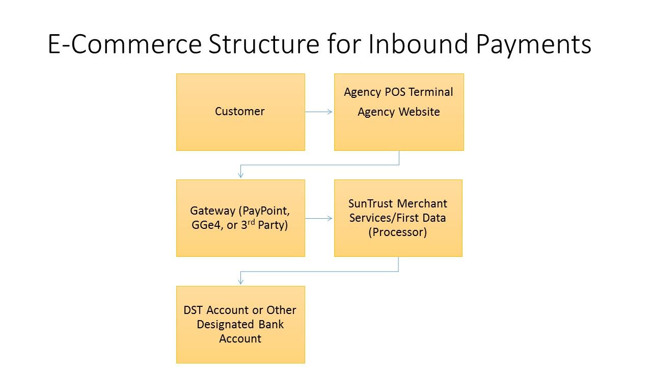 Technology Management Image: NC OSC: ECommerce Structure