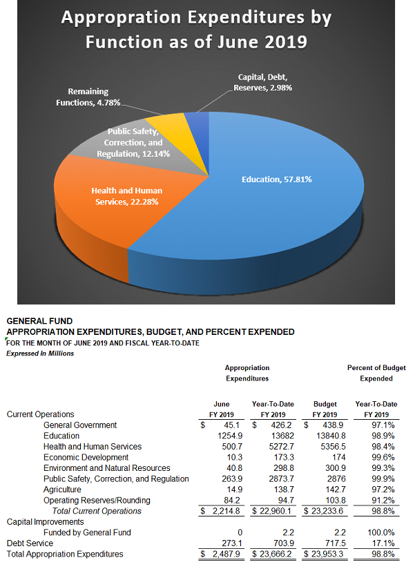 pie chart of appropriation expenditures