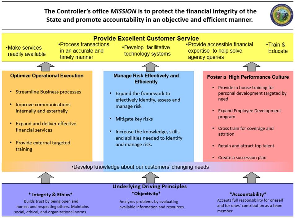 OSC mission statement chart