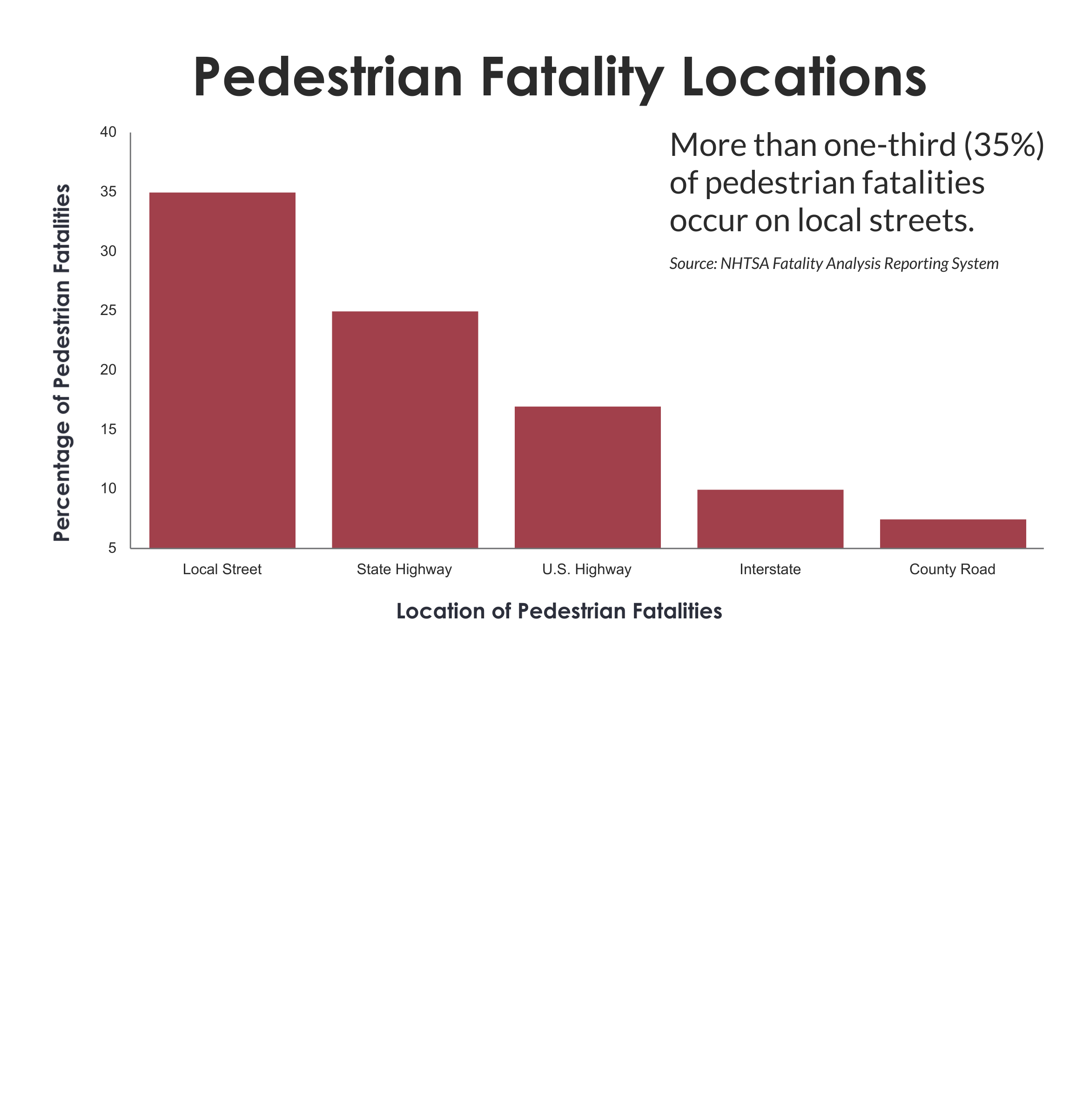 Chart showing that more than one third of pedestrian fatlalities occur on local streets.