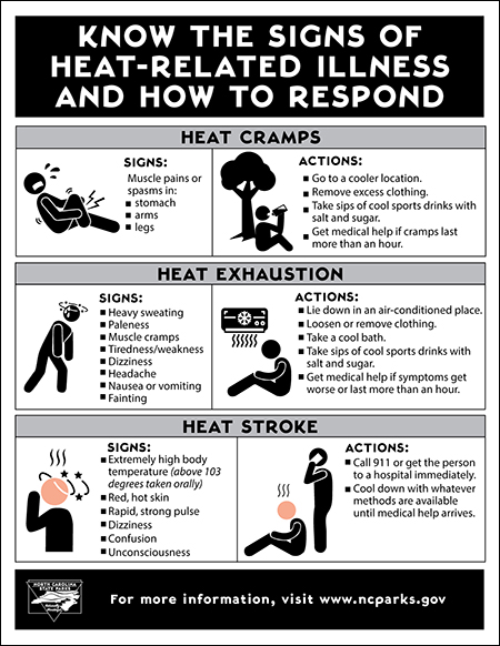 North Carolina State Parks: Extreme Heat Safety: Know the signs of heat-related illnesses and how to respond