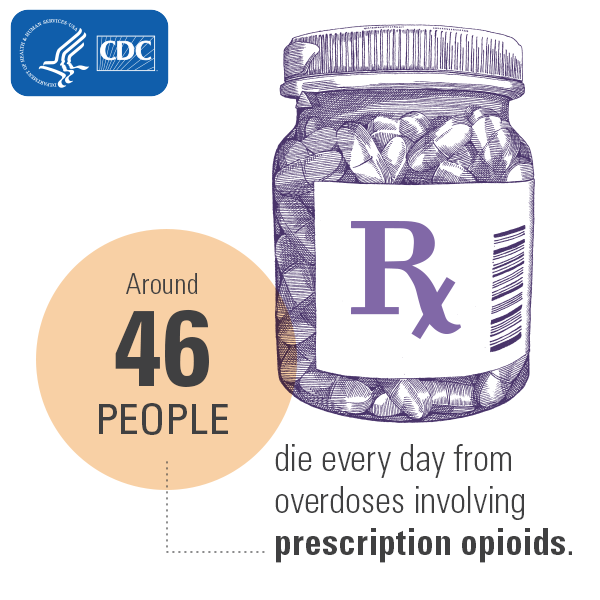 Opioid Epidemic pill graphic CDC