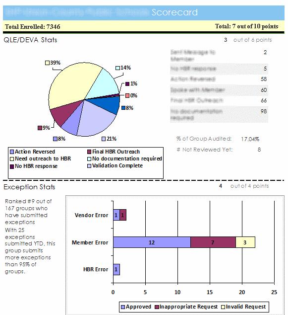 HBR Scorecard example
