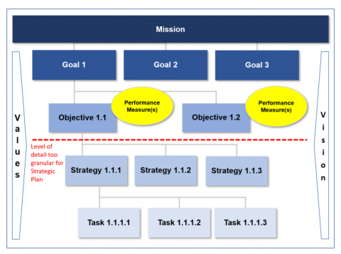 Strategic plans are about goals and objecives