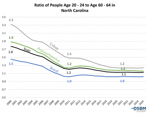 Ratio of People Age 20-24, compared to Age 60-64