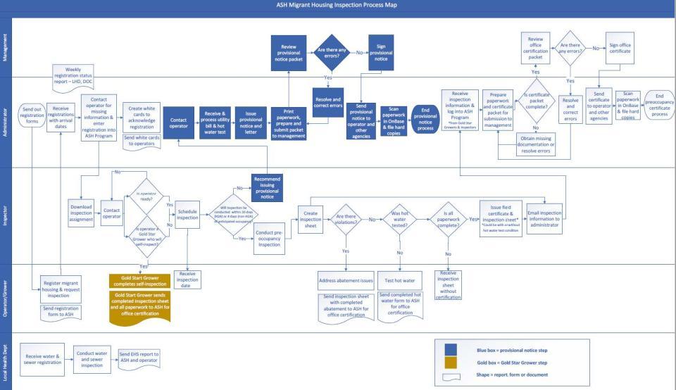 image of a process map