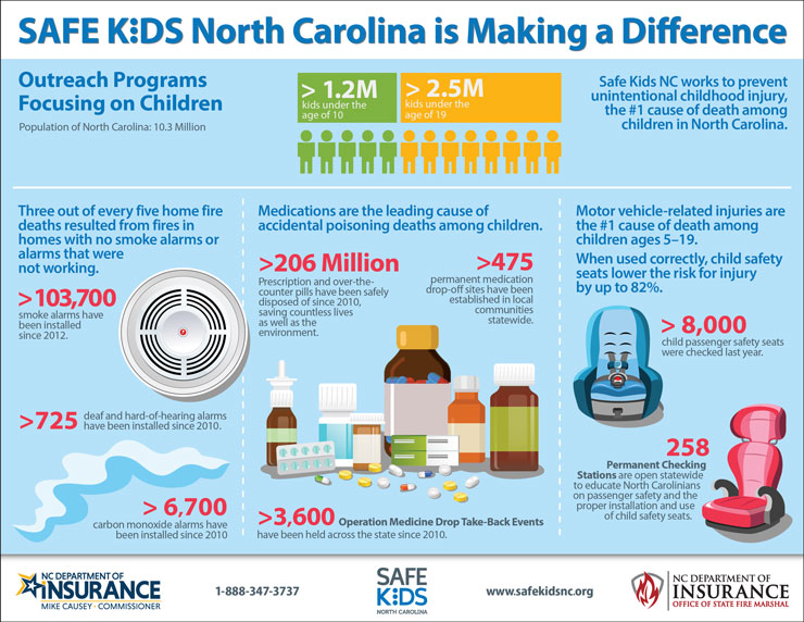 Safe Kids Info Graphic - Making a Difference