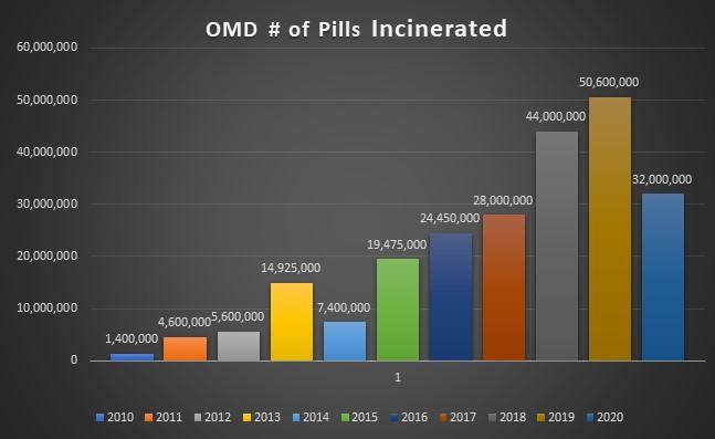 Operation Medicine Drop Pills Incinerated Chart