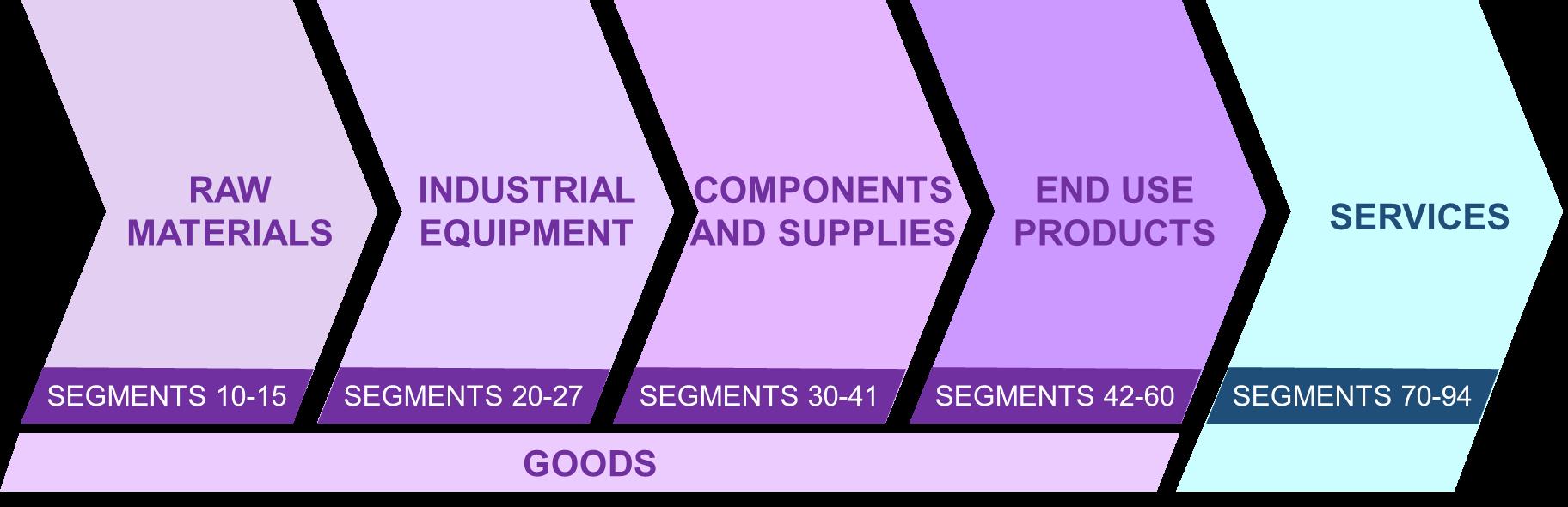 UNSPSC Segment Organization