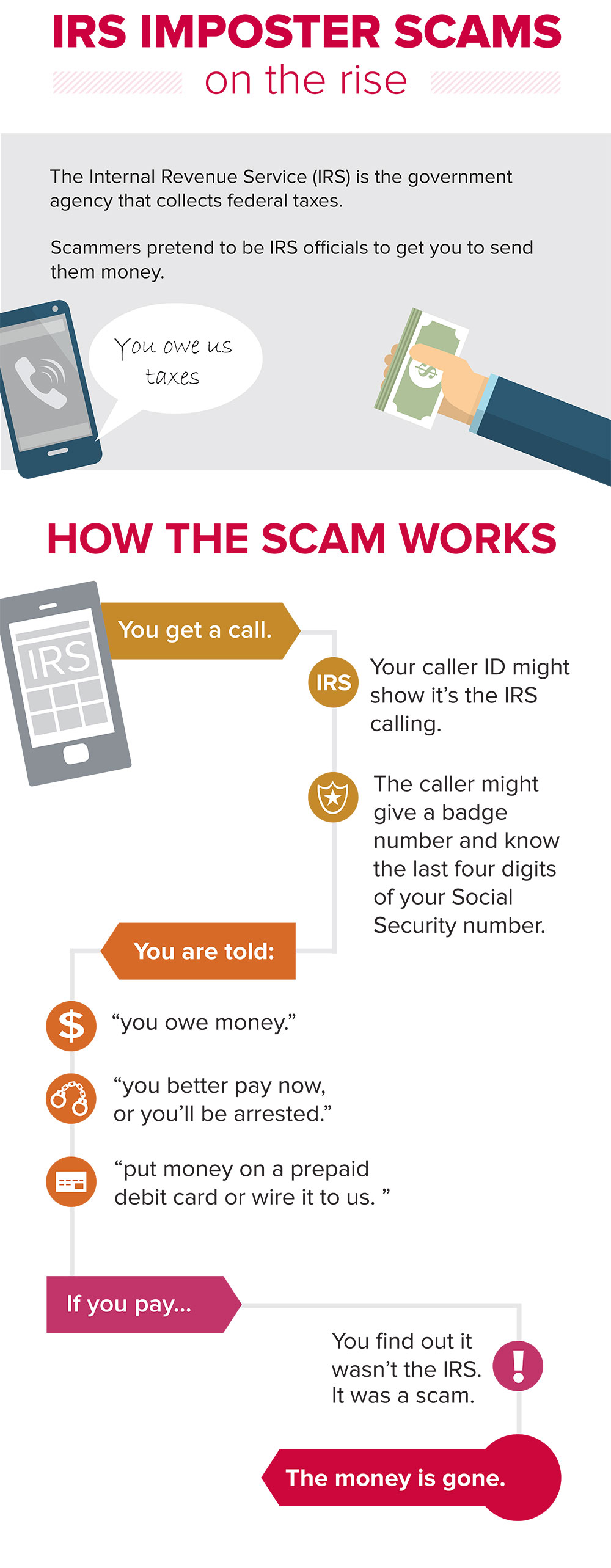 IRS imposter scams