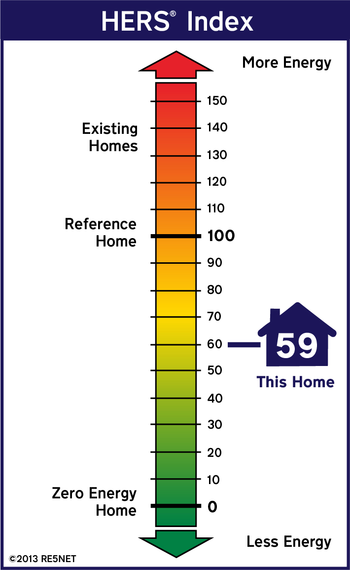 Illustration of HERS index of 59 for this home
