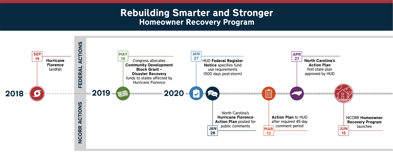 Rebuilding Smarter and Stronger: Homeowner Recovery Program timeline (see text-only link below)