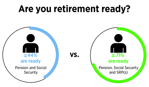 Image showing percentage of people who are financially prepared for retirement because they have at least one supplemental plan