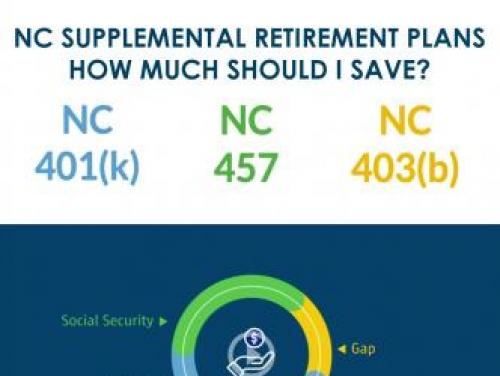 Graphic with NC 401(k), NC 457 and NC 403(b) and How Much Should I Save? on it