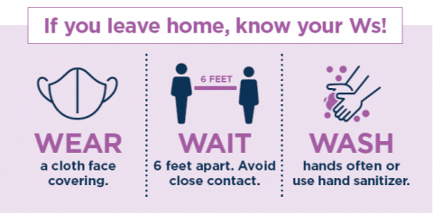 3 Ws graphic for Covid 19 safety - wear a mask, wait 6 feet apart, and wash your hands