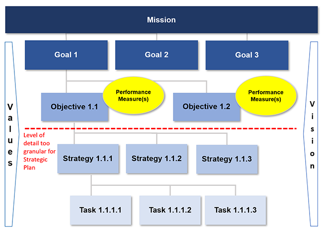 Understanding goals,objectives, strategies and tasks in strategic planning