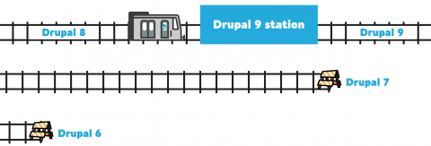 Image showing Drupal 6 on one train track, Drupal 7 on a second train track above Drupal 6, and a third train track at the top showing a train on the Drupal 8 track coming into the Drupal 9 station, and the track coming out of the station labelled Drupal 9