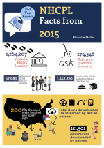 New Hanover Public Library Infographic